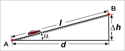 Stijgingspercentage Hellingsgraad